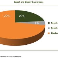 Display és search kéz a kézben