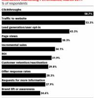 Az összehasonlíthatóság a kulcs az új online mérőszámoknál