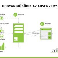 Infógrafika - Mit csinál az AdServer?