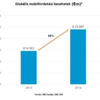 Globális mobilkörkép  - avagy mi újság a mobilpiacon?