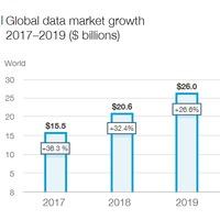 2019-ben is jelentős növekedés várható az adatpiacon