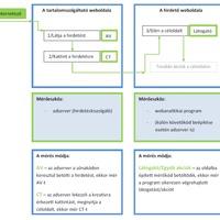 Adserver statisztika és webanalitikai mérés közötti különbség