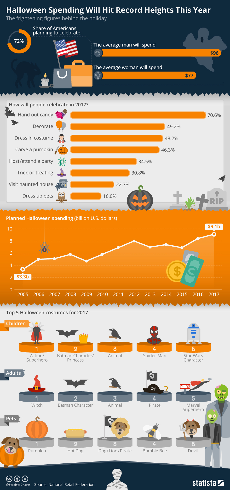 chartoftheday_11634_halloween_spending_will_hit_record_heights_this_year_n.jpg