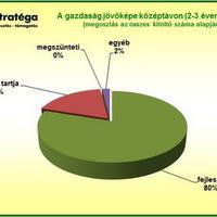 Gazdaságának fejlesztését tervezi a mezőgazdasági termelők négyötöde