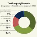 Friss piackutatási adatok a magyar mezőgazdaságról