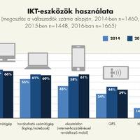 Infokommunikációs eszközök használata az agráriumban