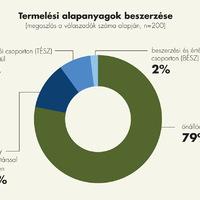 Fiatal gazdák beszerzési és értékesítési stratégiája a kertészeti ágazatban