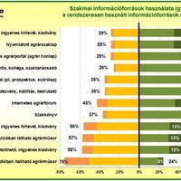 Változóban a mezőgazdasági termelők információszerzési szokásai