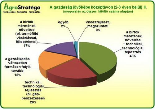 AgroStratéga_a_gazdaság_jövőképe_2012_grafikon2.jpg