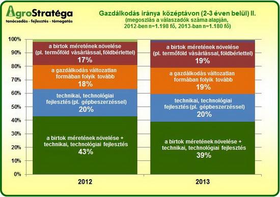 AgroStratéga_a_gazdaság_jövőképe_2013_grafikon2.jpg