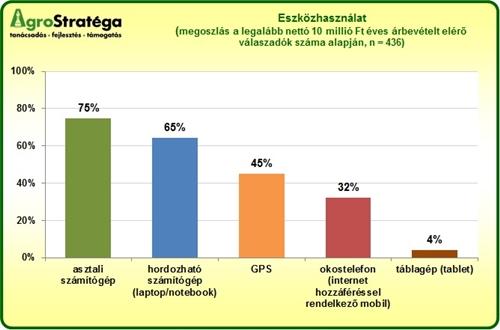 AgroStratéga_eszközhasználat_2012.jpg