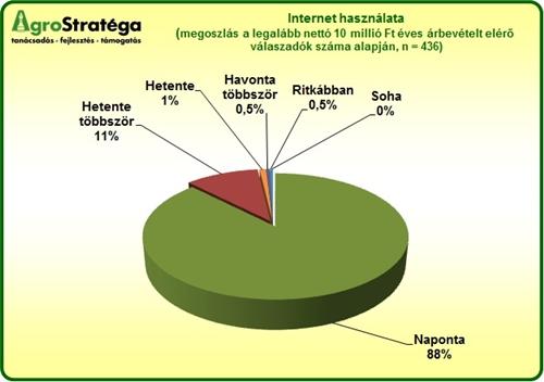 AgroStratéga_internethasználat_2012.jpg