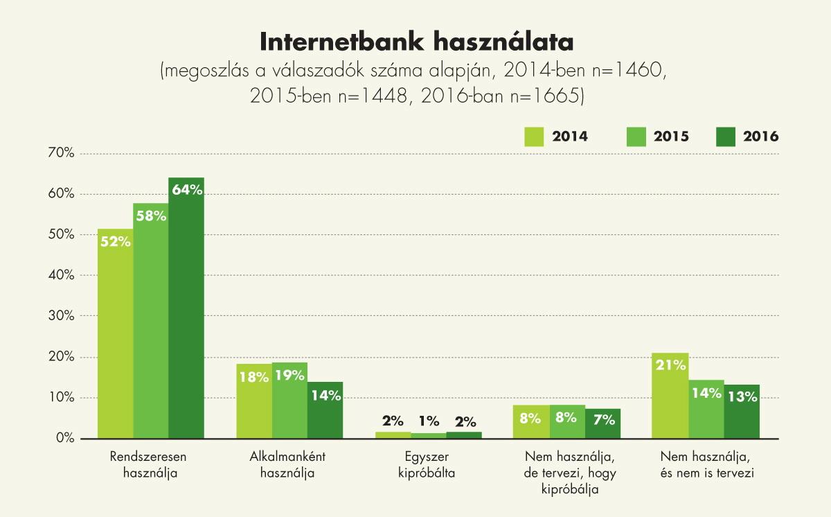 agrostratega_kutatas_internetbank_abra_2017feb.jpg