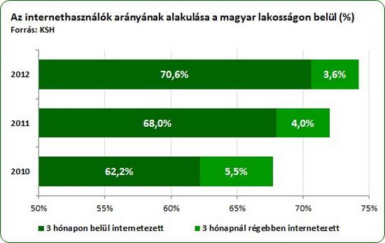 internet_hasznalat_lakossag_2010-2012_by_AgroStratega.jpg