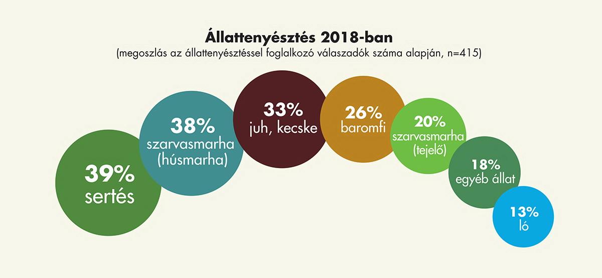 agrostratega_kutatas_allattenyesztes_2018.jpg