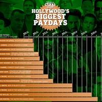 Hollywood legnagyobb fizetései