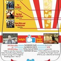 2012 legnépszerűbb filmjei a Facebook reakciók alapján