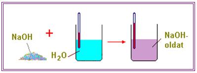 Cukor oldhatósága vízben