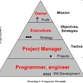 Project management and Agile software development