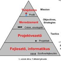 Projektmenedzsment és az agilis szoftverfejlesztés