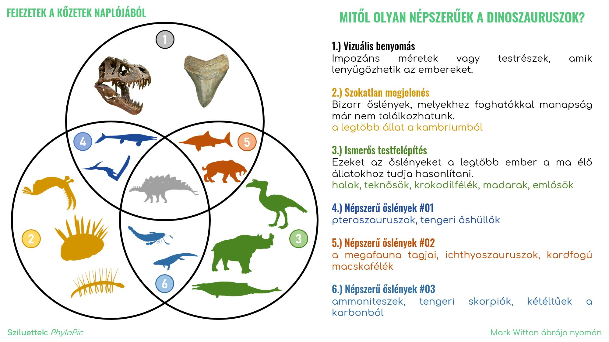 _modern_mitol_nepszeruek_a_dinoszauruszok_mark_witton_nyoman.png