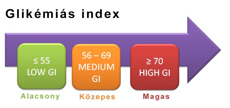 gi-chart.png