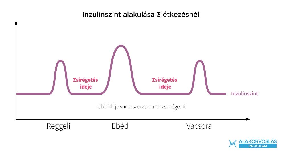 természetes módszerek a fogyáshoz