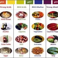 A pH kamu - Lúgosító étrend I. rész