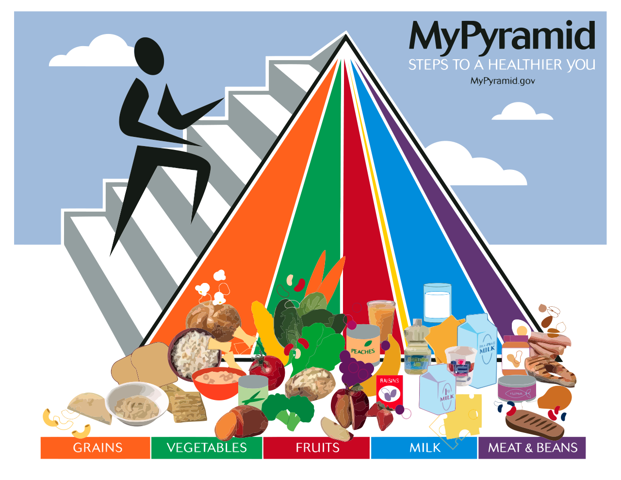 1280px-mypyramidfood_svg.png