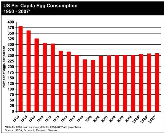 egg-consumption-in-usa.jpg
