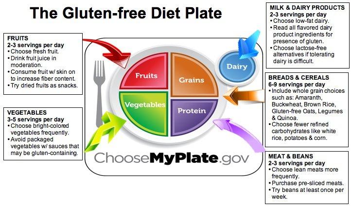 gfcf-diet2.jpg