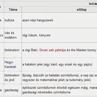 Érdekességek Azerbajdzsánról