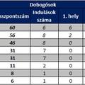 OAGB Endurance Bajnokság 2012 - a szezon