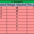 OAGB 2011 - statisztikák