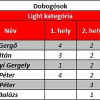 Hobby Cart Kupa 2012 - a szezon