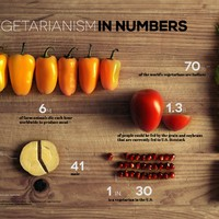 Vegetarianizmus számokban