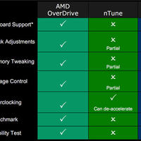 AMD Overdrive: Processzor Tuning!