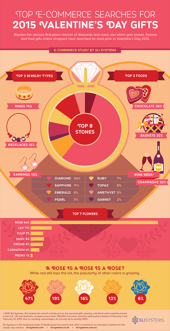 valentines_infographic_2015.png