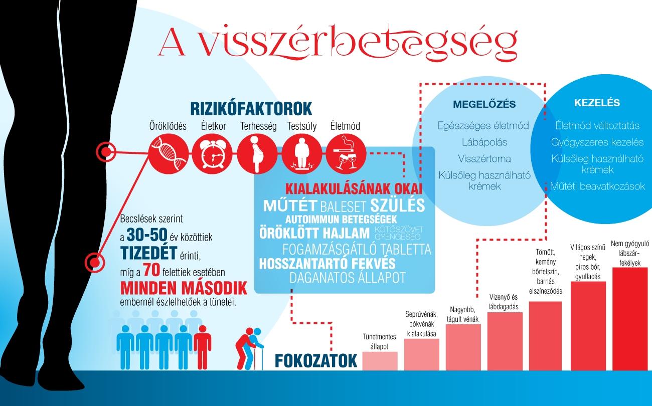 visszer_infograf_webbeteg.jpg