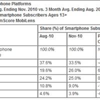 Amerikában az Android megelőzte az iPhone-t