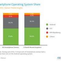 Az amerikai okostelefonok több mint fele androidos
