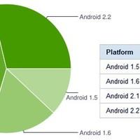 Android 2.1 vagy 2.2 van a telefonok 70%-án