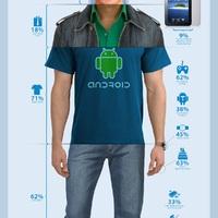 Szóval így nézünk ki, avagy ismerjétek meg Mr. Android 2011-et!