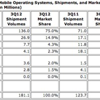 Android az új okostelefonok 75%-án