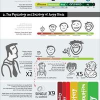 Munkanélküliség, szorongás, Angry Birds