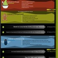 Android törióra - Infografika