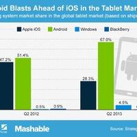 Kétszer több Android táblagép fogy, mint iPad