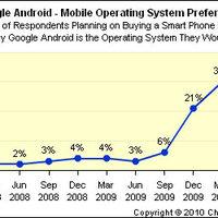 Továbbra is őrült ütemben nő az Android népszerűsége