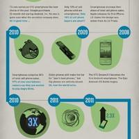 Infógrafika: Az okostelefonok evolúciója
