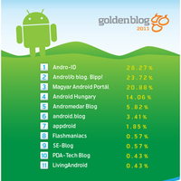 A Telenor - Goldenblog android blogok különdíj szavazás lezárult